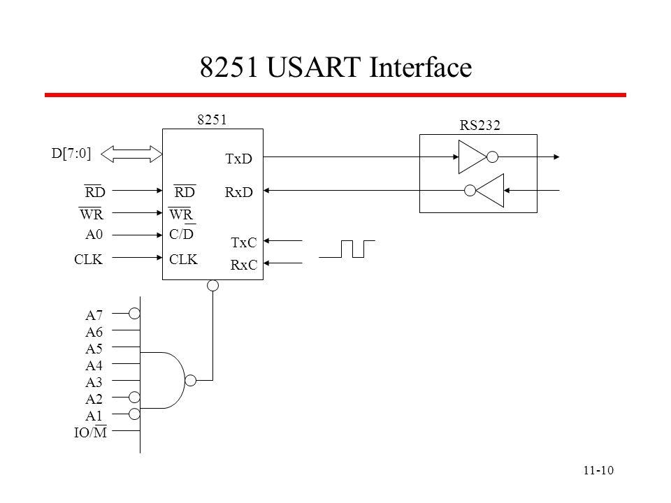 8251 USART Interface A7 A6 A5 A4 A3 A2 A1 IO/M D[7:0] RD WR A0 C/D CLK